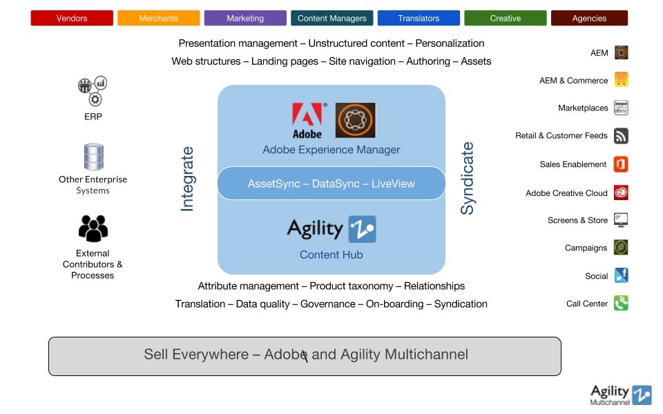 The Agility Pim Connector
