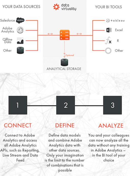 Data Virtuality Analytics Integration Solution